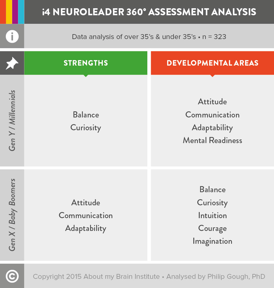 aboutmybrain-360-analysis-i4neuroleader