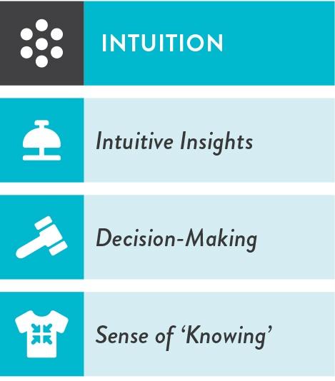 i4-Neuroleader-Intuition