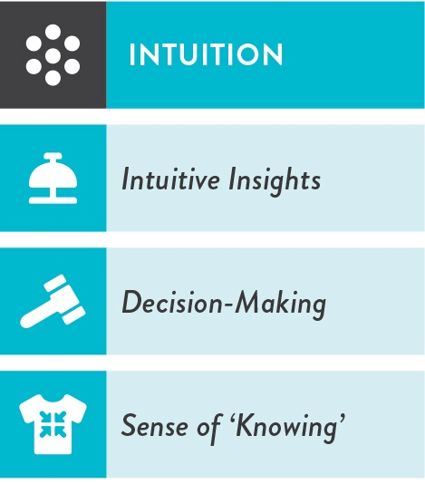 i4-Neuroleader-Intuition