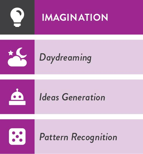 i4 Neuroleader Model Imagination
