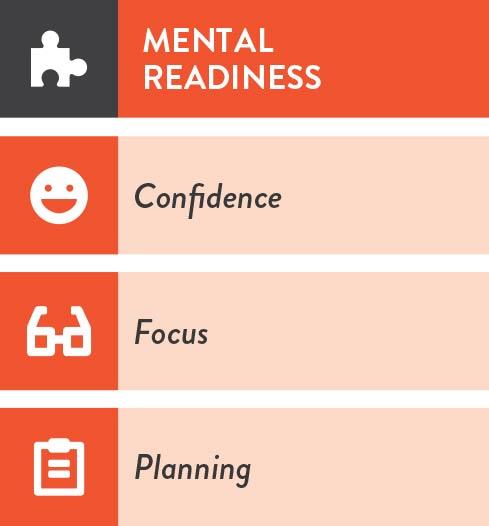 i4-Neuroleader-Model-Mental-Readiness