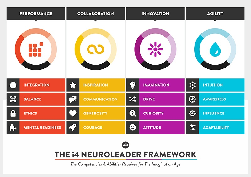 The i4 Neuroleader Framework
