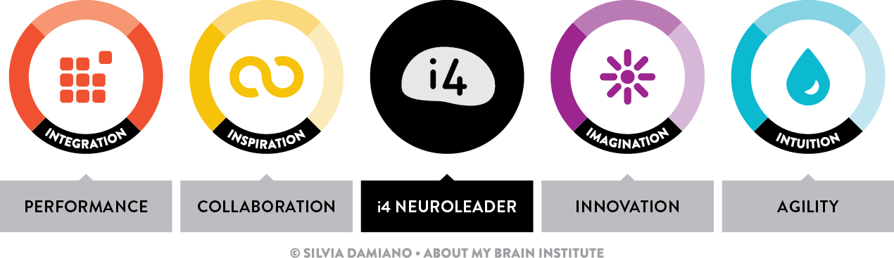 i4-Neuroleader-Model.png