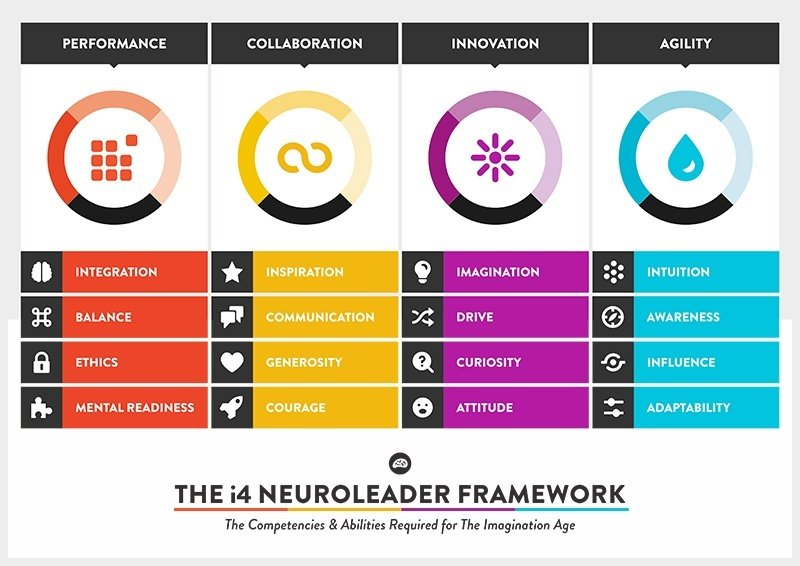 i4 Neuroleader Model Framework